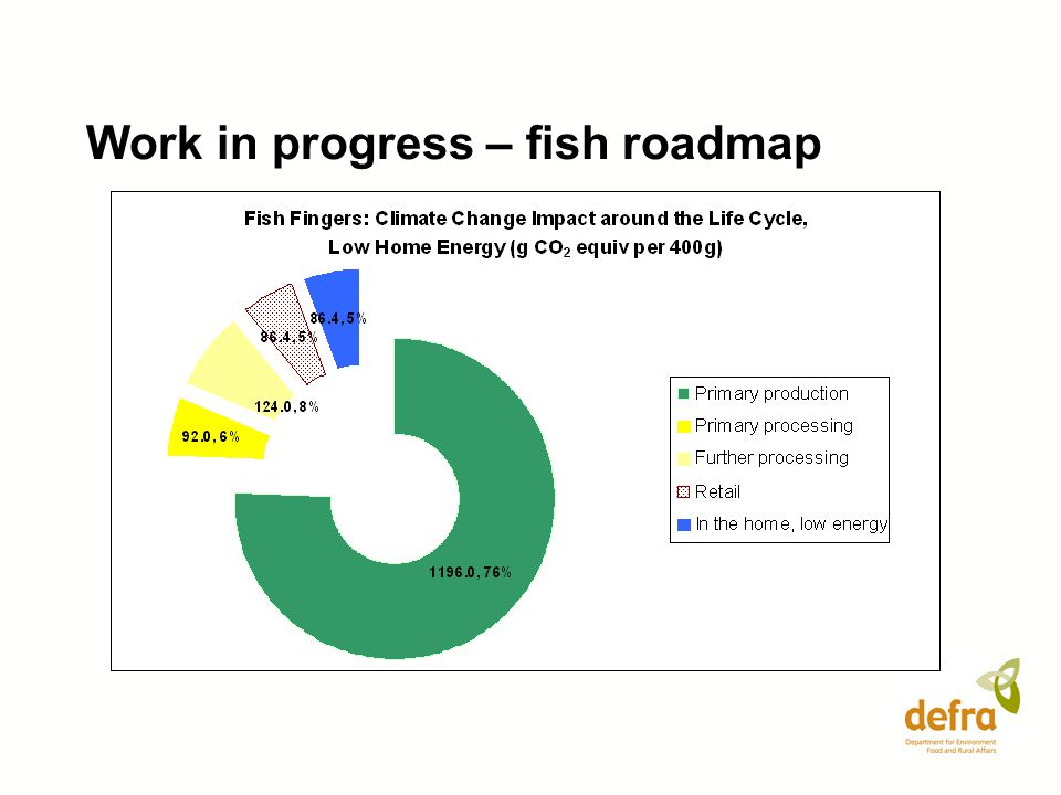 Work in progress – fish roadmap