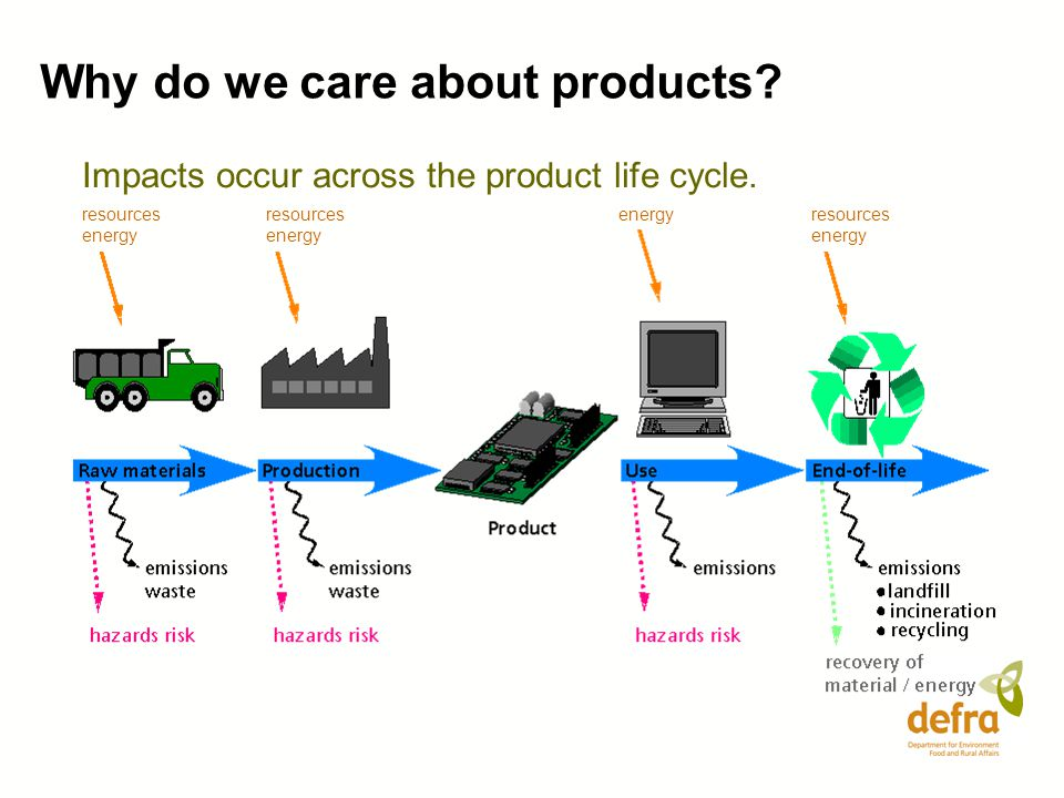 Why do we care about products? Impacts occur across the product life cycle. resources energy energy