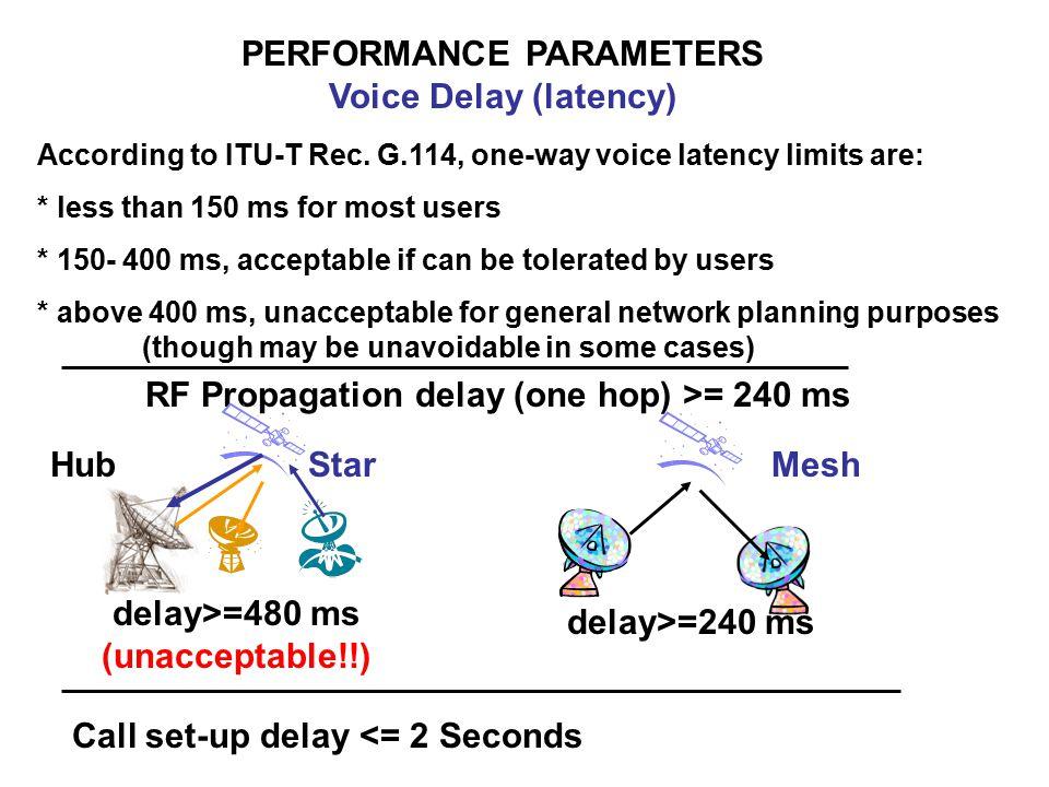 According to ITU-T Rec.