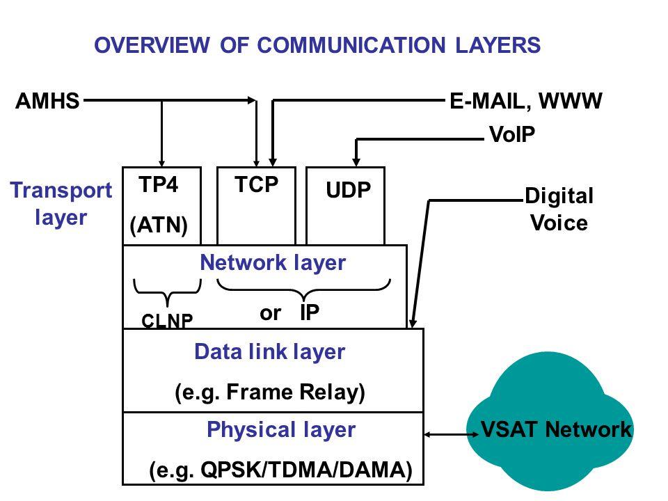 Physical layer (e.g. QPSK/TDMA/DAMA) Data link layer (e.g.