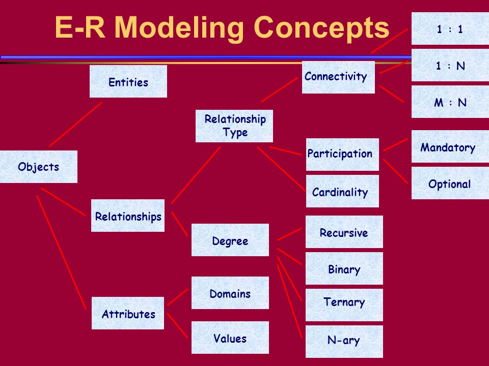 E-R Modeling Concepts Objects Entities Relationships Attributes Relationship Type Degree Values Domains 1 : 1 1 : N M : N Mandatory Optional Connectivity Participation Recursive Binary Ternary N-ary Cardinality