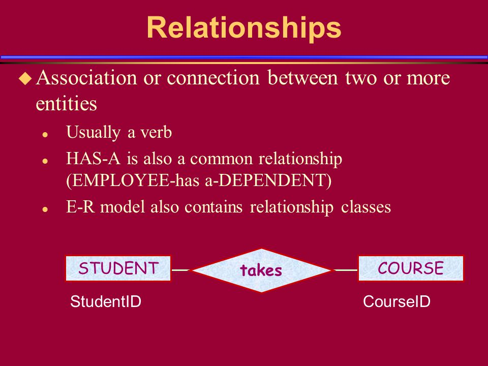 Relationships u Association or connection between two or more entities l Usually a verb l HAS-A is also a common relationship (EMPLOYEE-has a-DEPENDENT) l E-R model also contains relationship classes STUDENT takes COURSE StudentIDCourseID