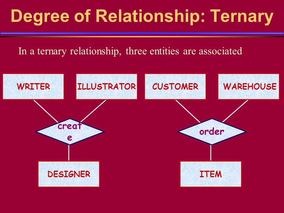 Degree of Relationship: Ternary In a ternary relationship, three entities are associated creat e DESIGNER WRITERILLUSTRATORCUSTOMERWAREHOUSE ITEM order