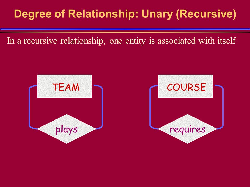 Degree of Relationship: Unary (Recursive) In a recursive relationship, one entity is associated with itself TEAM plays COURSE requires