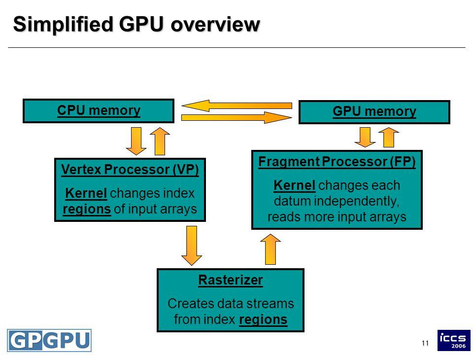 11 Simplified GPU overview Vertex Processor (VP) Kernel changes index regions of input arrays Rasterizer Creates data streams from index regions Fragment Processor (FP) Kernel changes each datum independently, reads more input arrays CPU memory GPU memory