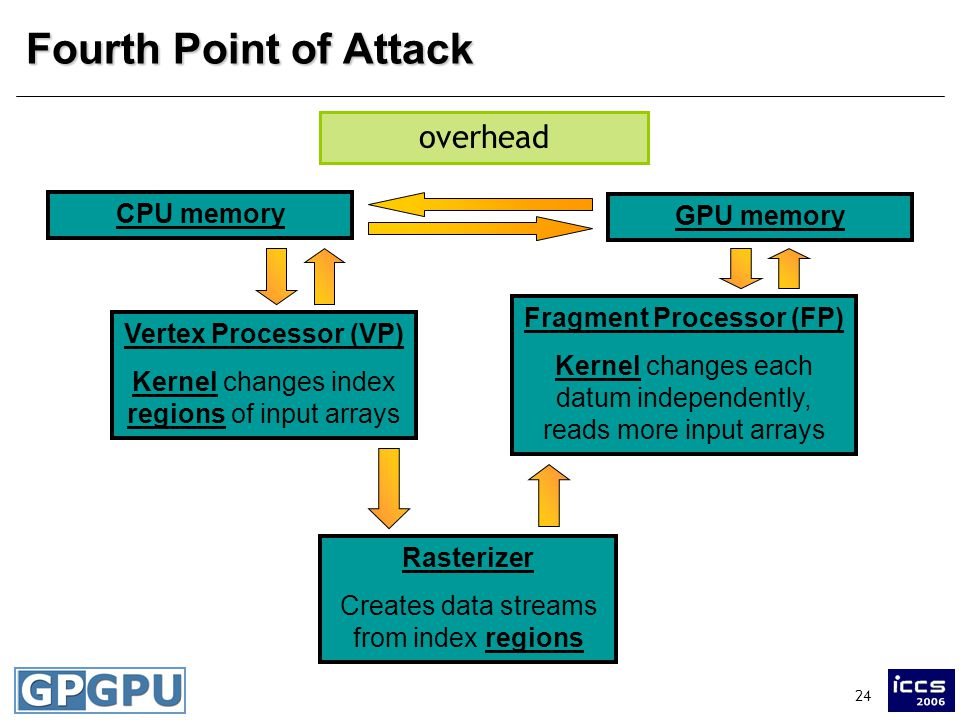 24 Fourth Point of Attack Vertex Processor (VP) Kernel changes index regions of input arrays Rasterizer Creates data streams from index regions Fragment Processor (FP) Kernel changes each datum independently, reads more input arrays CPU memory GPU memory overhead
