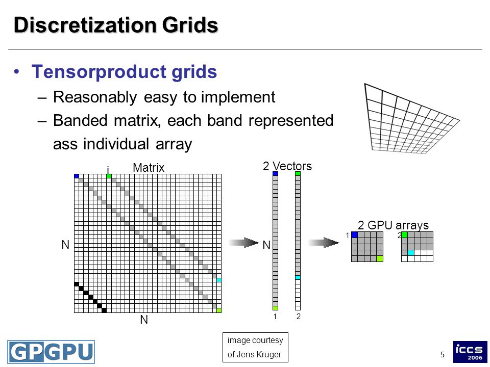 5 Discretization Grids Tensorproduct grids –Reasonably easy to implement –Banded matrix, each band represented ass individual array N N Matrix i 2 Vectors N 12 2 GPU arrays 12 image courtesy of Jens Krüger