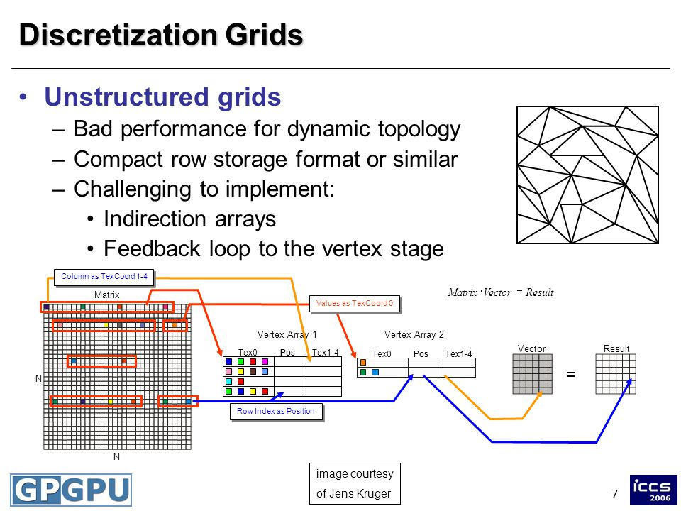 7 Discretization Grids Unstructured grids –Bad performance for dynamic topology –Compact row storage format or similar –Challenging to implement: Indirection arrays Feedback loop to the vertex stage image courtesy of Jens Krüger