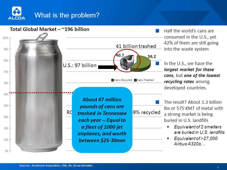 What Can We Accomplish? 7 Source: IAI Alcoa's Goal: Raise US recycling rate to 75% by 2015