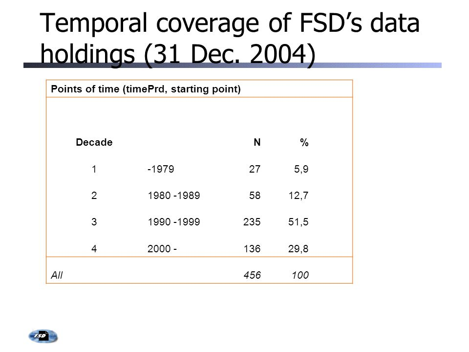 Temporal coverage of FSD's data holdings (31 Dec.