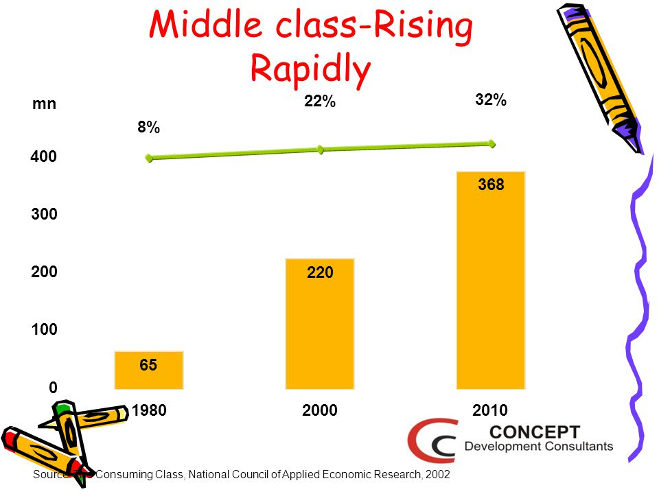 Middle class-Rising Rapidly Source: The Consuming Class, National Council of Applied Economic Research, 2002 65 220 368 8% 22% 32% 0 100 200 300 400 19802000 2010 mn
