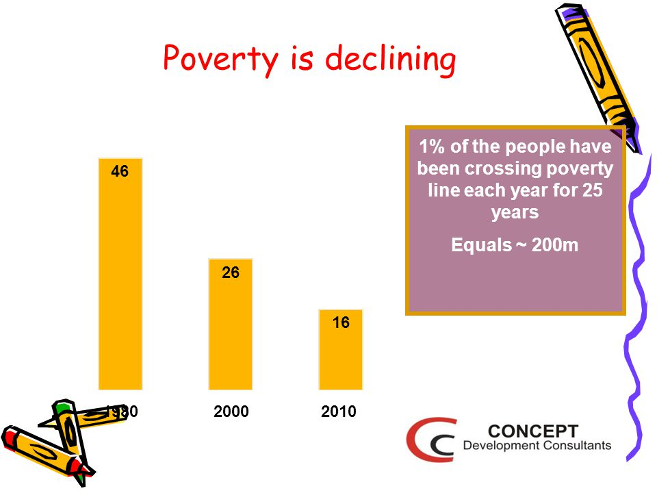 Poverty is declining 46 26 16 1% of the people have been crossing poverty line each year for 25 years Equals ~ 200m 0 10 20 30 40 50 19802000 2010 (%)