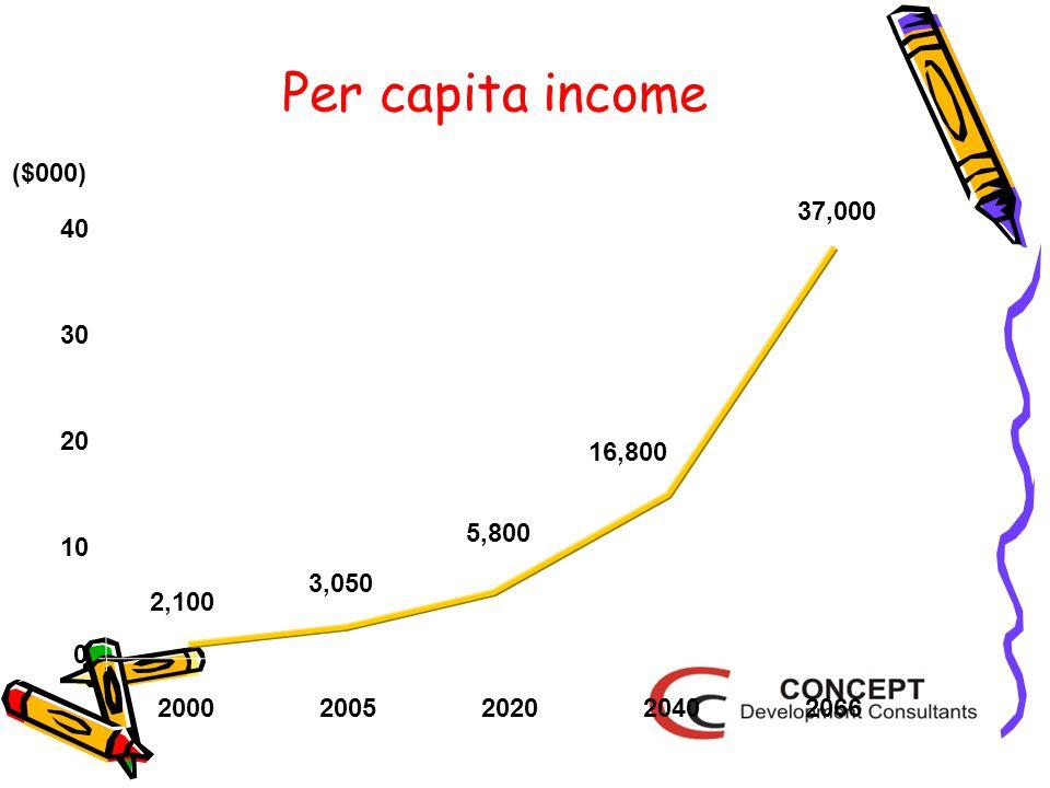 Per capita income 2,100 3,050 5,800 16,800 37,000 20002005202020402066 0 10 20 30 40 ($000)