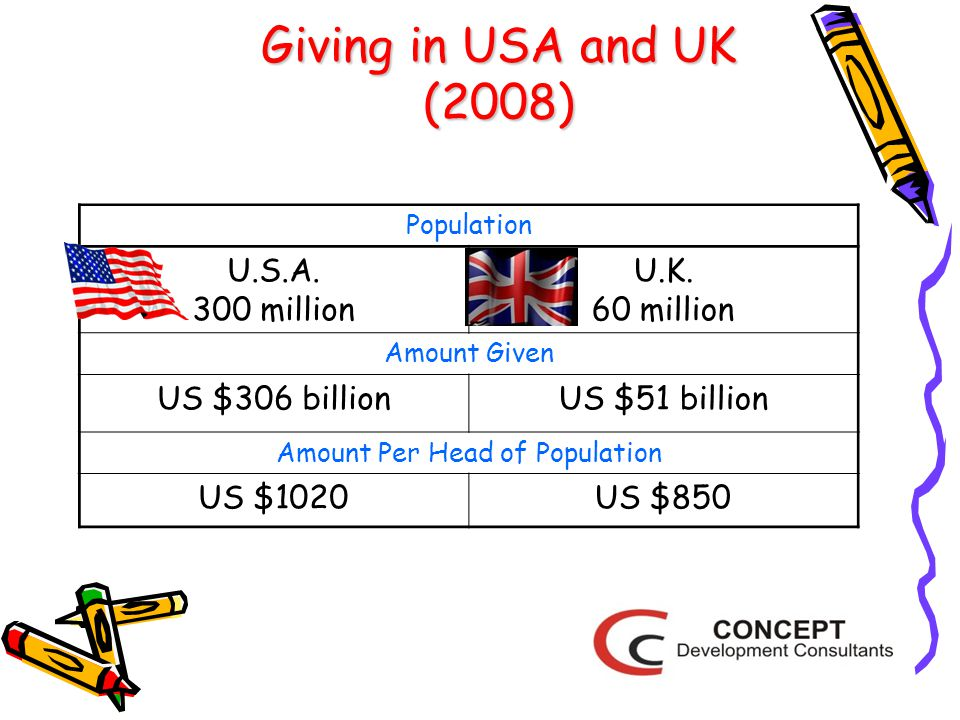 Giving in USA and UK (2008) Population U.S.A. 300 million U.K.
