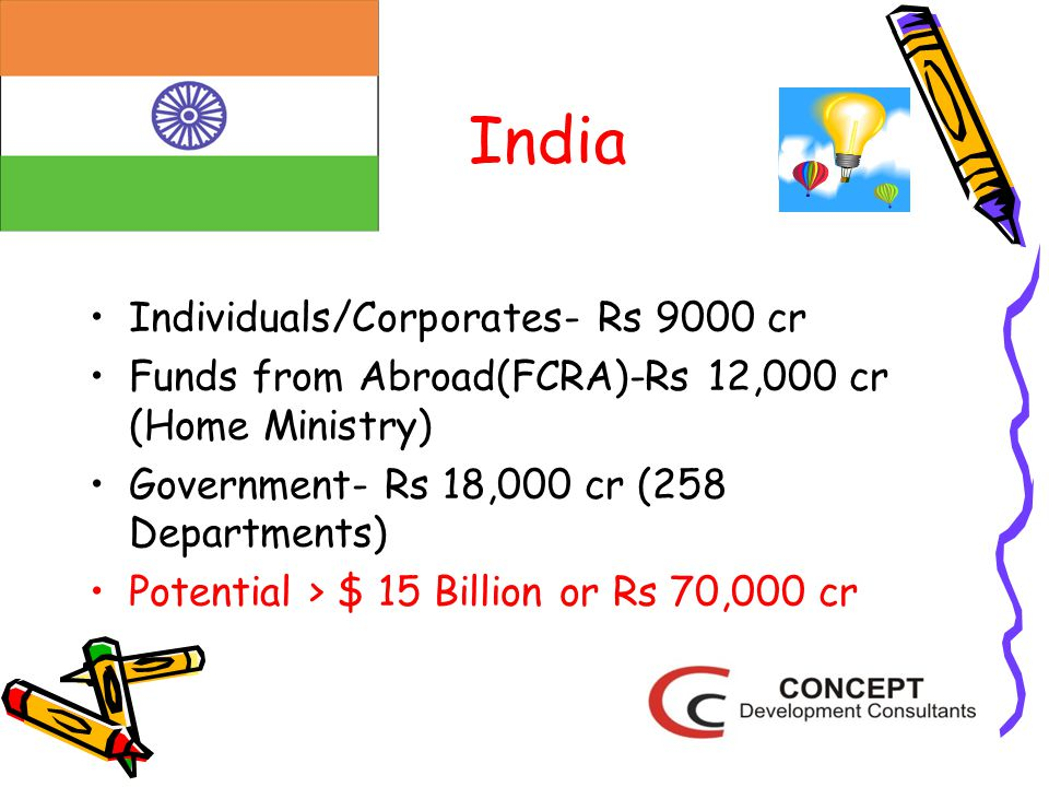 India Individuals/Corporates- Rs 9000 cr Funds from Abroad(FCRA)-Rs 12,000 cr (Home Ministry) Government- Rs 18,000 cr (258 Departments) Potential > $ 15 Billion or Rs 70,000 cr
