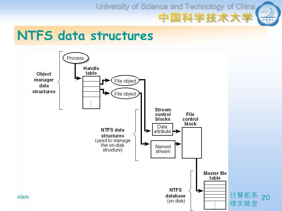 计算机系 信息处理实验室 xlanchen@06/03/2005Understanding the Inside of Windows2000 20 NTFS data structures
