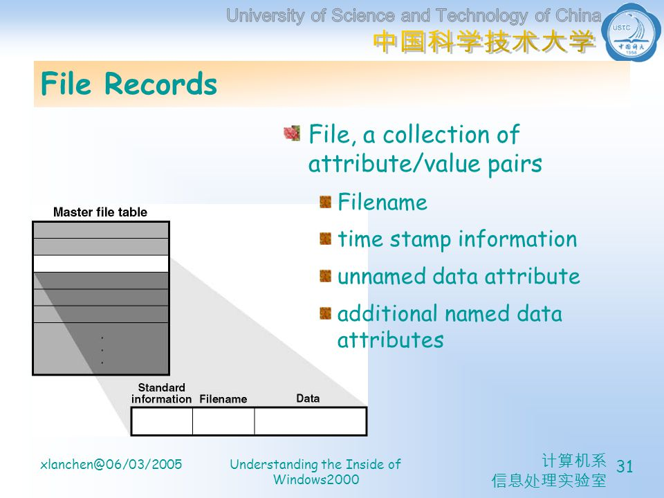 计算机系 信息处理实验室 xlanchen@06/03/2005Understanding the Inside of Windows2000 31 File Records File, a collection of attribute/value pairs Filename time stam