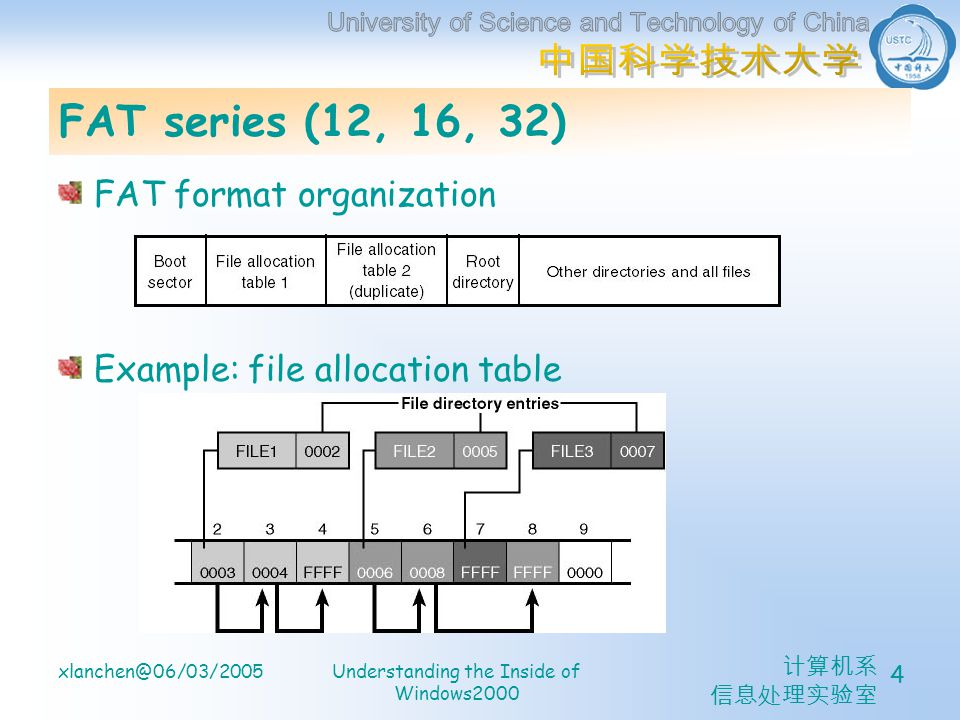 计算机系 信息处理实验室 xlanchen@06/03/2005Understanding the Inside of Windows2000 4 FAT series (12, 16, 32) FAT format organization Example: file allocation tab