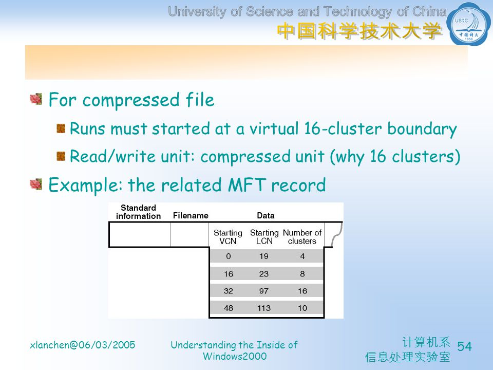 计算机系 信息处理实验室 xlanchen@06/03/2005Understanding the Inside of Windows2000 54 For compressed file Runs must started at a virtual 16-cluster boundary Read