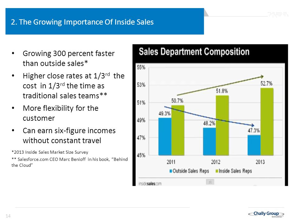 14 2. The Growing Importance Of Inside Sales Growing 300 percent faster than outside sales* Higher close rates at 1/3 rd the cost in 1/3 rd the time a