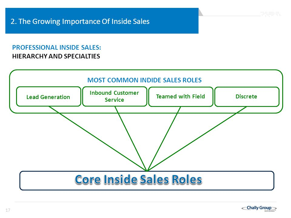 17 Lead Generation DiscreteTeamed with Field Inbound Customer Service MOST COMMON INDIDE SALES ROLES 2.