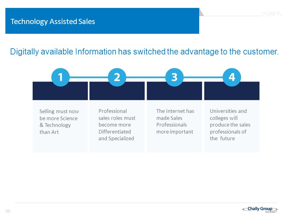 35 Technology Assisted Sales Digitally available Information has switched the advantage to the customer.