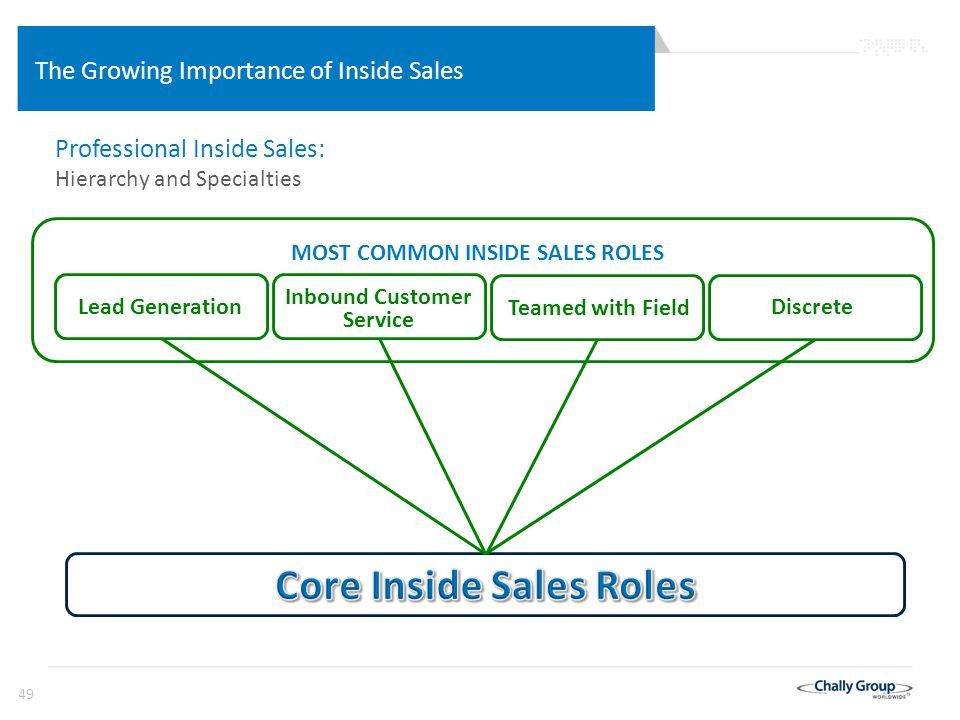 49 The Growing Importance of Inside Sales Lead Generation Discrete Teamed with Field Inbound Customer Service MOST COMMON INSIDE SALES ROLES Professional Inside Sales: Hierarchy and Specialties
