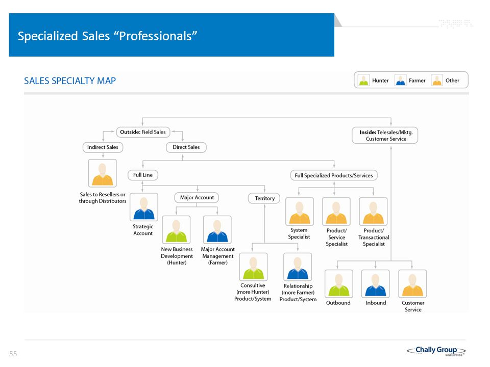 "55 Specialized Sales ""Professionals"""