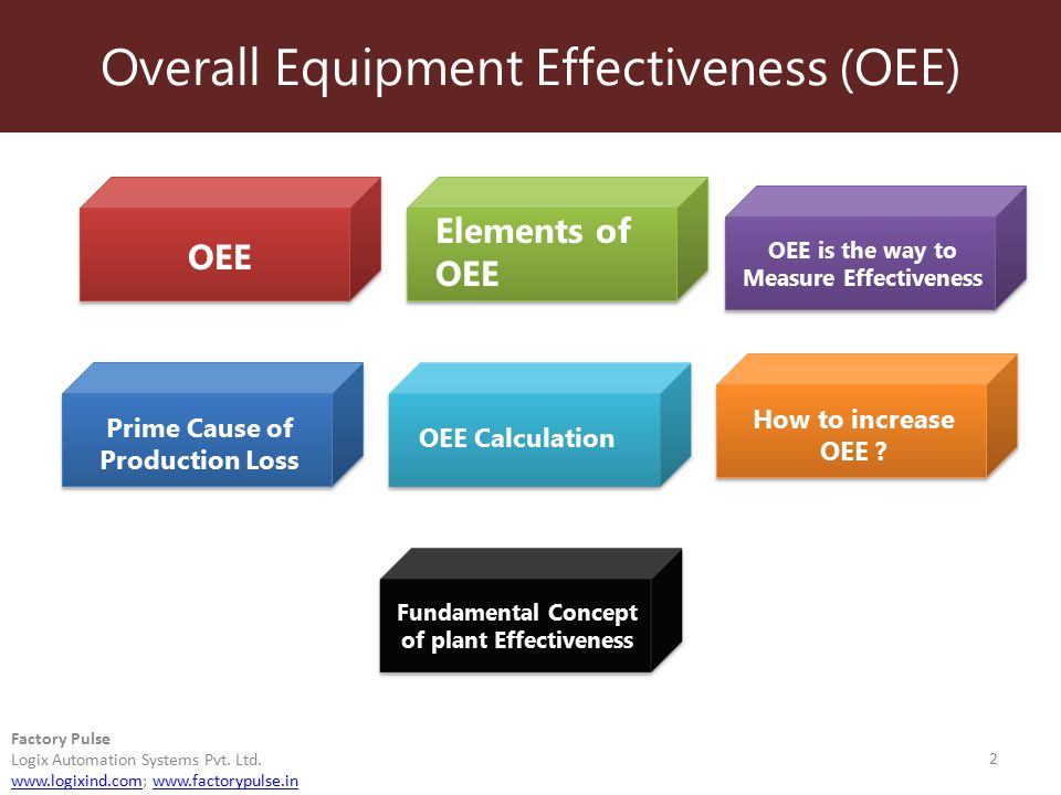 Overall Equipment Effectiveness (OEE) 2 Factory Pulse Logix Automation Systems Pvt. Ltd. www.logixind.comwww.logixind.com; www.factorypulse.inwww.fact