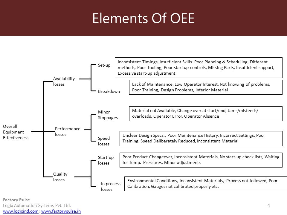 Elements Of OEE 4 Factory Pulse Logix Automation Systems Pvt. Ltd. www.logixind.comwww.logixind.com; www.factorypulse.inwww.factorypulse.in Overall Eq
