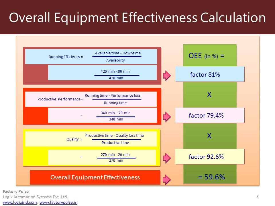 Overall Equipment Effectiveness Calculation 8 Factory Pulse Logix Automation Systems Pvt. Ltd. www.logixind.comwww.logixind.com; www.factorypulse.inww