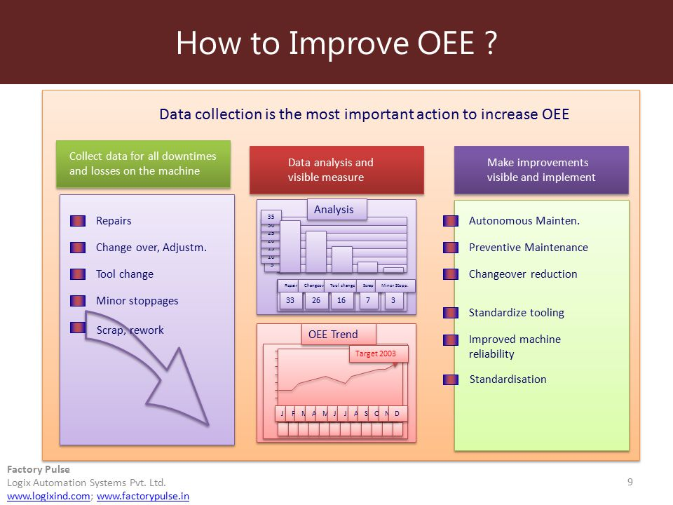 How to Improve OEE ? 9 Factory Pulse Logix Automation Systems Pvt. Ltd. www.logixind.comwww.logixind.com; www.factorypulse.inwww.factorypulse.in Data