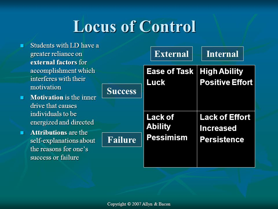 Copyright © 2007 Allyn & Bacon Locus of Control Students with LD have a greater reliance on external factors for accomplishment which interferes with their motivation Students with LD have a greater reliance on external factors for accomplishment which interferes with their motivation Motivation is the inner drive that causes individuals to be energized and directed Motivation is the inner drive that causes individuals to be energized and directed Attributions are the self-explanations about the reasons for one's success or failure Attributions are the self-explanations about the reasons for one's success or failure Lack of Effort Increased Persistence Lack of Ability Pessimism High Ability Positive Effort Ease of Task Luck Success Failure ExternalInternal