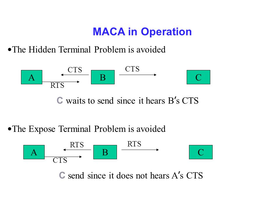 MACA in Operation The Hidden Terminal Problem is avoided ABC CTS RTS C waits to send since it hears B ' s CTS ABC RTS CTS C send since it does not hears A ' s CTS The Expose Terminal Problem is avoided