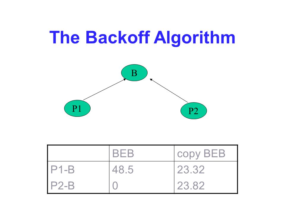The Backoff Algorithm BEBcopy BEB P1-B P2-B 48.5 0 23.32 23.82 B P2 P1