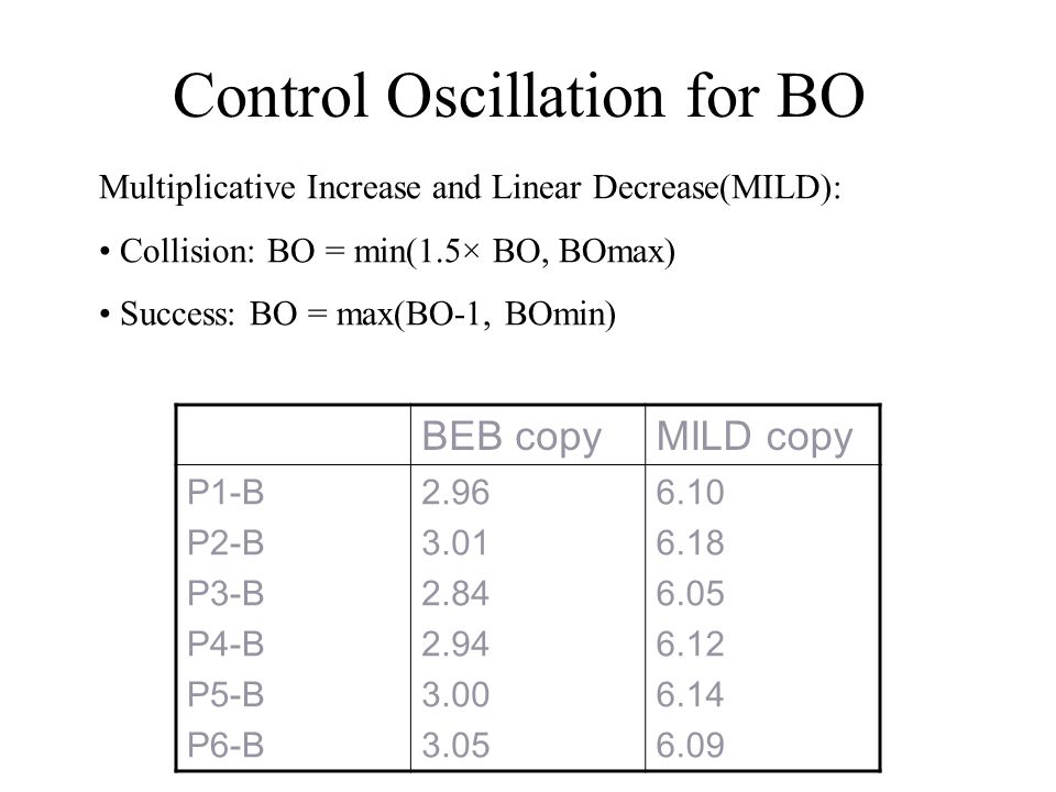 Control Oscillation for BO BEB copyMILD copy P1-B P2-B P3-B P4-B P5-B P6-B 2.96 3.01 2.84 2.94 3.00 3.05 6.10 6.18 6.05 6.12 6.14 6.09 Multiplicative Increase and Linear Decrease(MILD): Collision: BO = min(1.5× BO, BOmax) Success: BO = max(BO-1, BOmin)