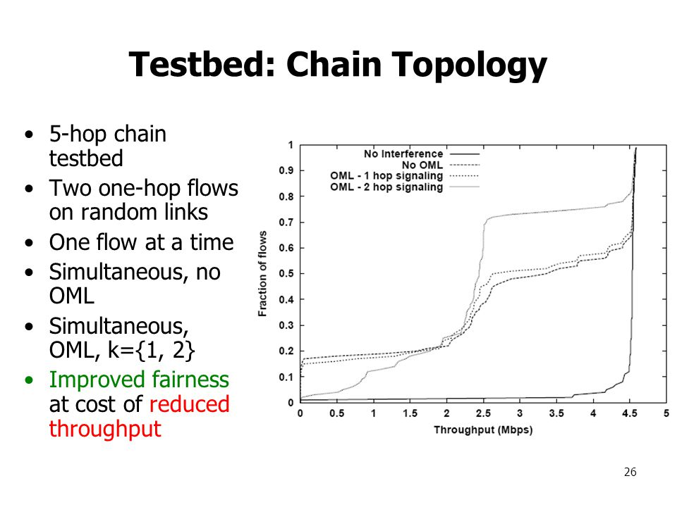 26 Testbed: Chain Topology 5-hop chain testbed Two one-hop flows on random links One flow at a time Simultaneous, no OML Simultaneous, OML, k={1, 2} Improved fairness at cost of reduced throughput