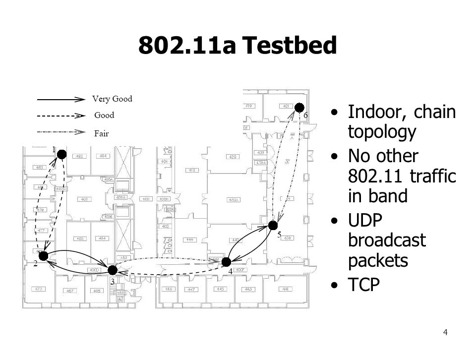 4 802.11a Testbed Indoor, chain topology No other 802.11 traffic in band UDP broadcast packets TCP