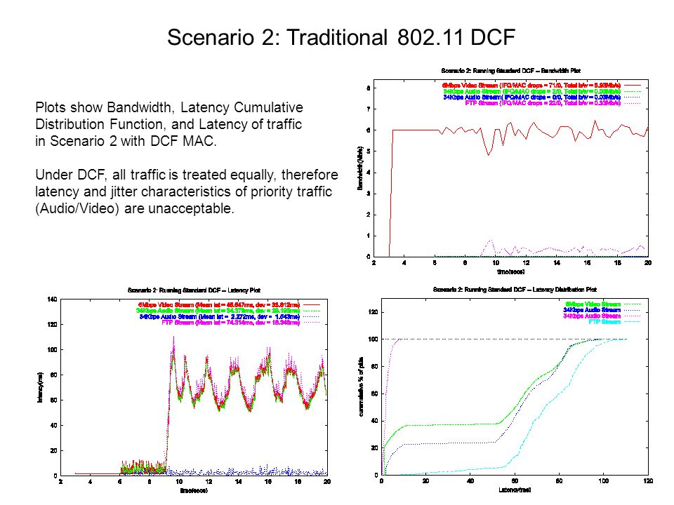 Scenario 2: Traditional 802.11 DCF Plots show Bandwidth, Latency Cumulative Distribution Function, and Latency of traffic in Scenario 2 with DCF MAC.