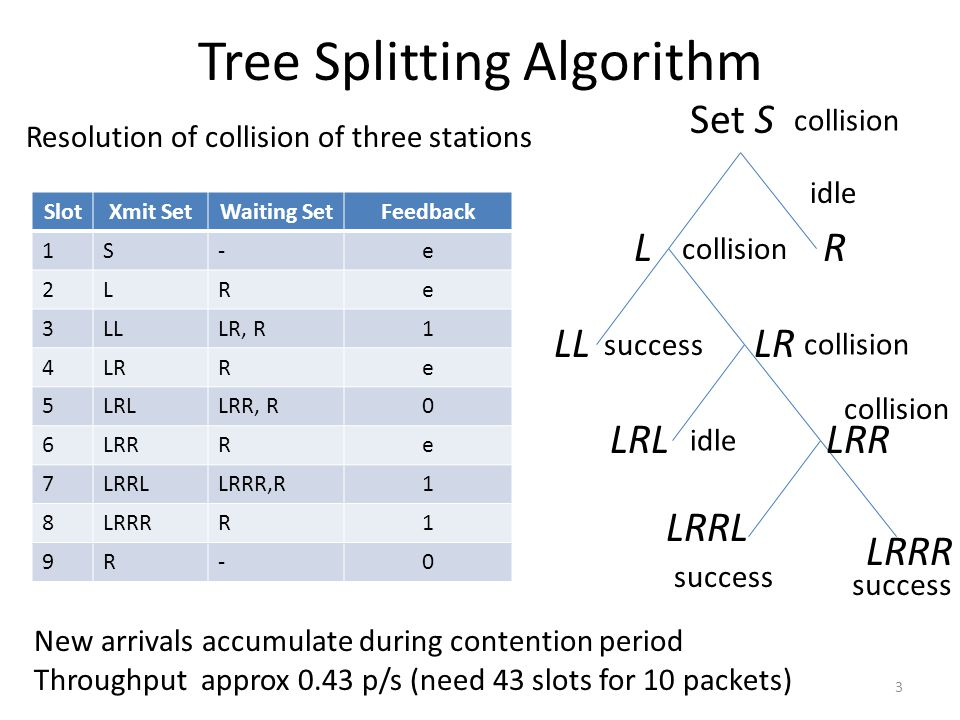 Tree Splitting Algorithm 3 Set S R LRL LL LRRL LR LRR LRRR SlotXmit SetWaiting SetFeedback 1S-e 2LRe 3LLLR, R1 4LRRe 5LRLLRR, R0 6LRRRe 7LRRLLRRR,R1 8LRRRR1 9R-0 L idle collision success collision idle collision success Resolution of collision of three stations New arrivals accumulate during contention period Throughput approx 0.43 p/s (need 43 slots for 10 packets)