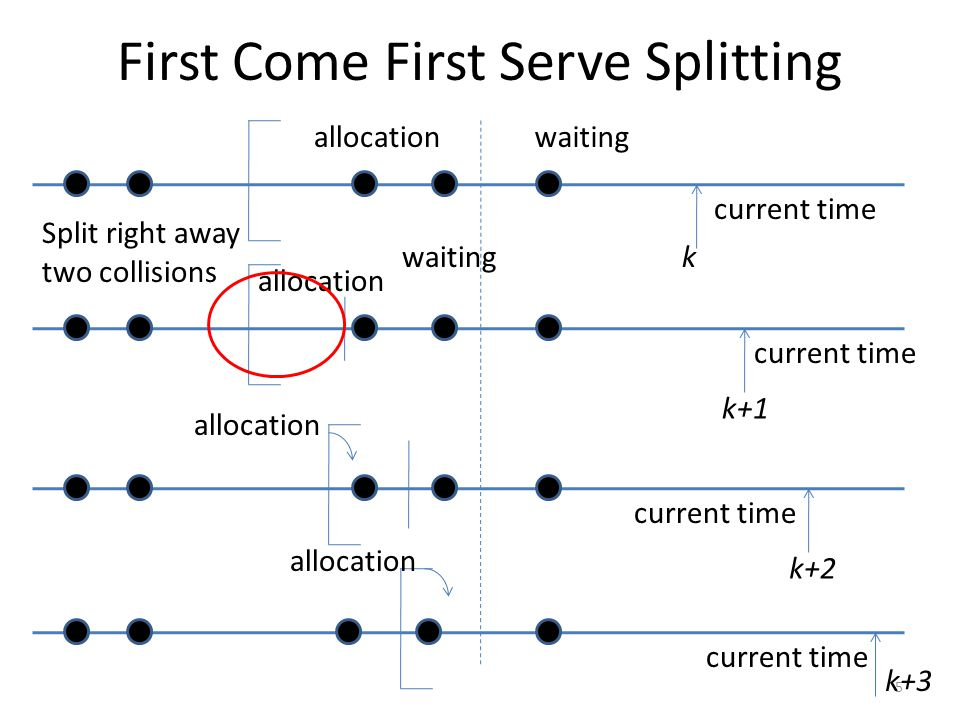 First Come First Serve Splitting 5 k k+1 current time k+2 k+3 allocationwaiting allocation waiting allocation Split right away two collisions current