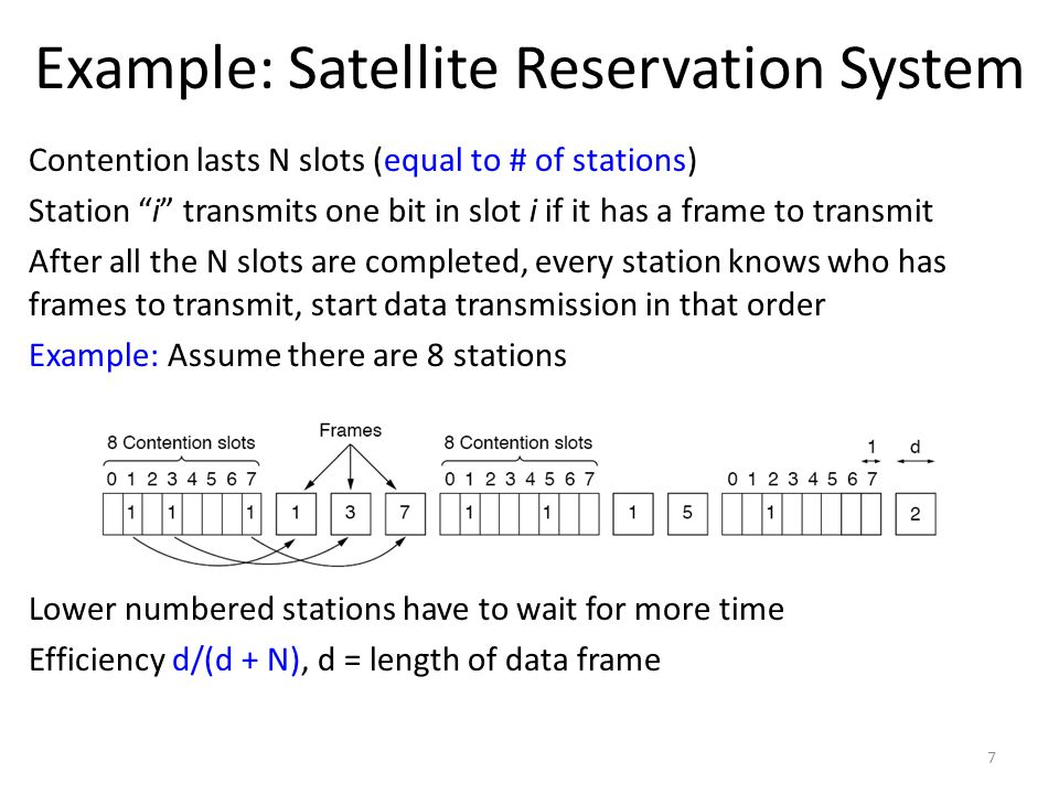 "Contention lasts N slots (equal to # of stations) Station ""i"" transmits one bit in slot i if it has a frame to transmit After all the N slots are comp"