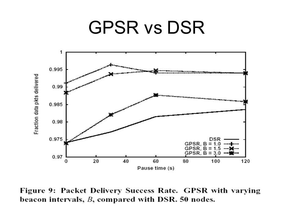 GPSR vs DSR