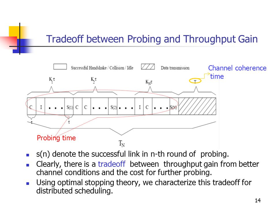 14 Tradeoff between Probing and Throughput Gain s(n) denote the successful link in n-th round of probing. Clearly, there is a tradeoff between through