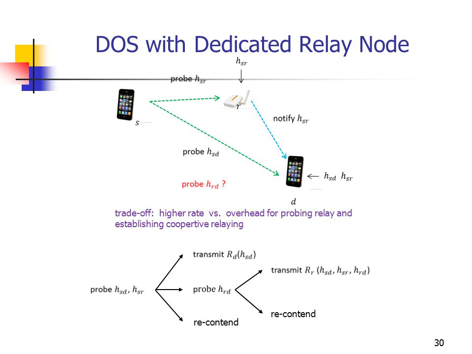 DOS with Dedicated Relay Node trade-off: higher rate vs. overhead for probing relay and establishing coopertive relaying re-contend 30