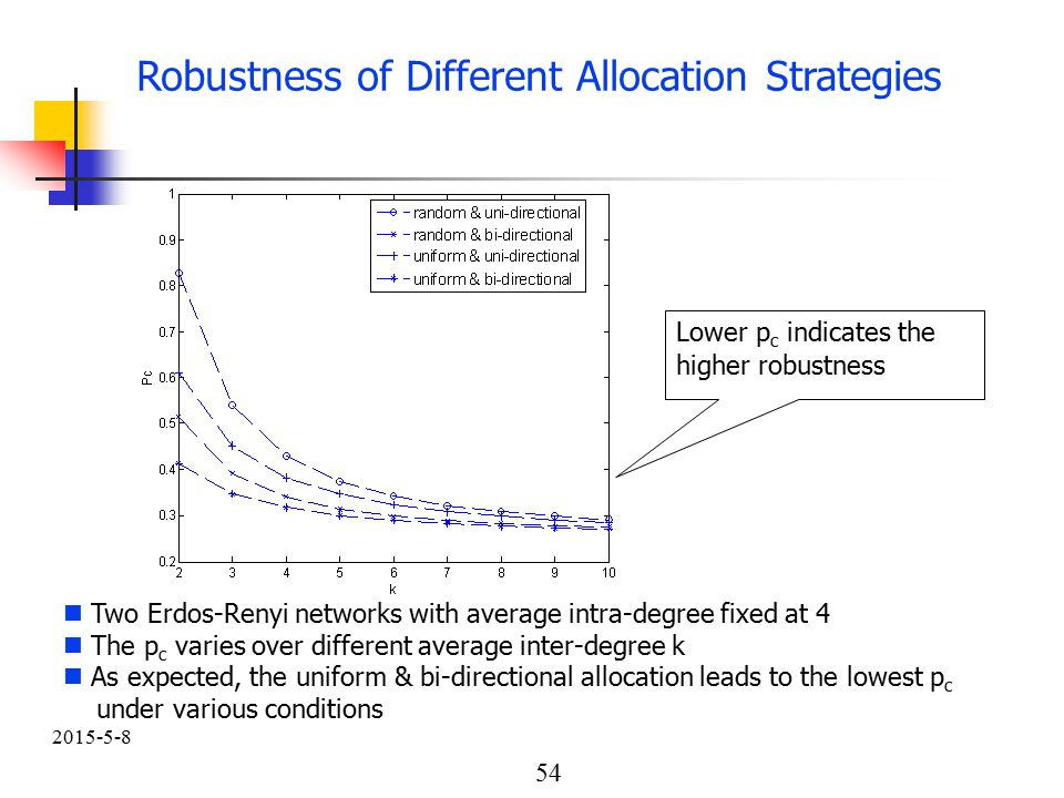 54 2015-5-8 Robustness of Different Allocation Strategies Two Erdos-Renyi networks with average intra-degree fixed at 4 The p c varies over different