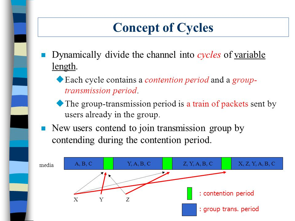 Concept of Cycles n Dynamically divide the channel into cycles of variable length.