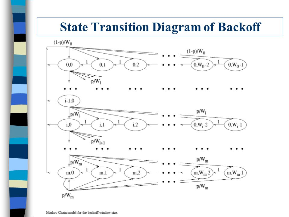 State Transition Diagram of Backoff