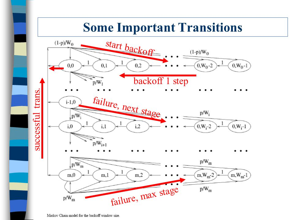 Some Important Transitions start backoff failure, next stage failure, max stage backoff 1 step successful trans.