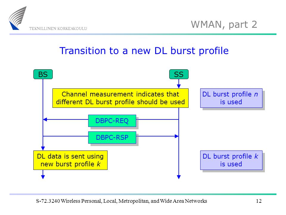 WMAN, part 2 S-72.3240 Wireless Personal, Local, Metropolitan, and Wide Area Networks12 Transition to a new DL burst profile BS DL burst profile n is used DL burst profile n is used DL data is sent using new burst profile k Channel measurement indicates that different DL burst profile should be used SS DBPC-REQ DBPC-RSP DL burst profile k is used DL burst profile k is used